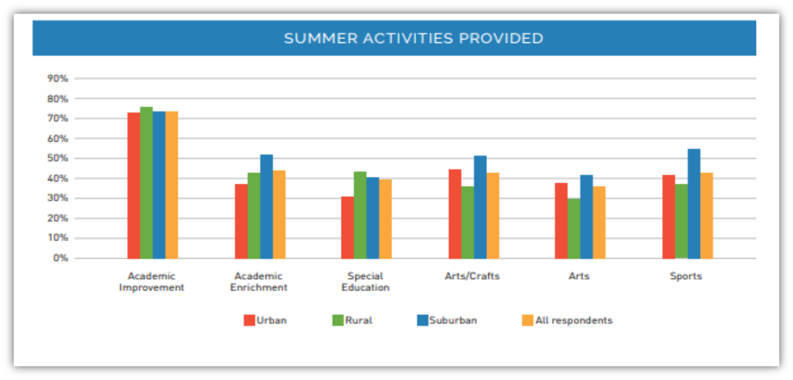 NAESP Beyond the Classroom Report Summer Activities