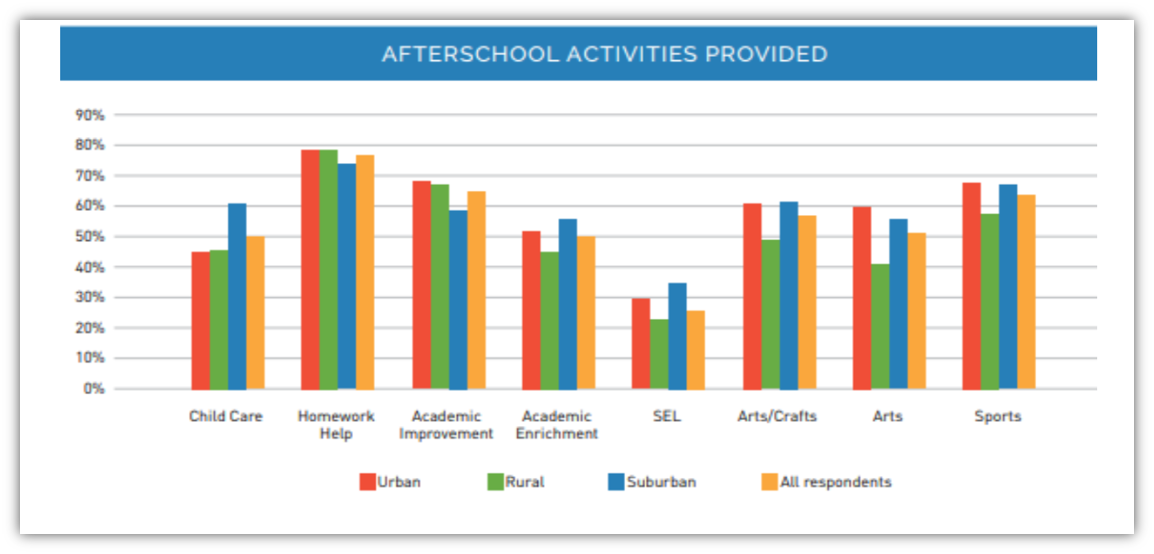 NAESP Beyond the Classroom Report Afterschool Activities